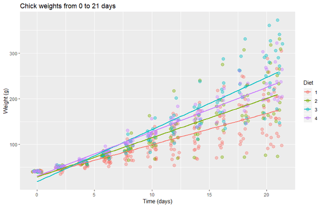 chick weight graph 0 to 21 days