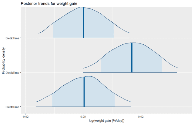 posterior trends for weight gain