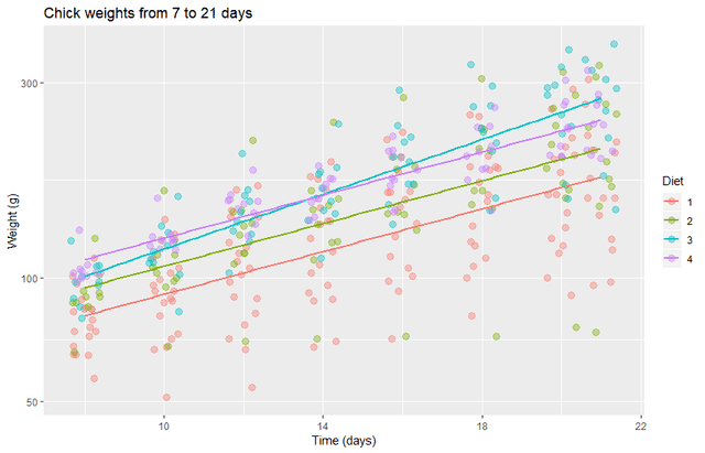 chick weight graph 7 to 21 days
