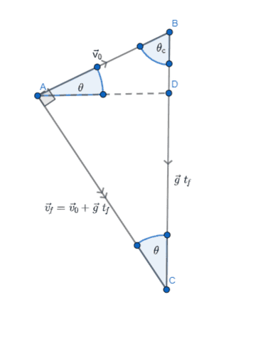 Diagram shows the vector relationship