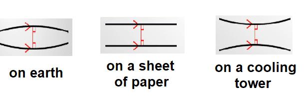 Parallels don't overlap